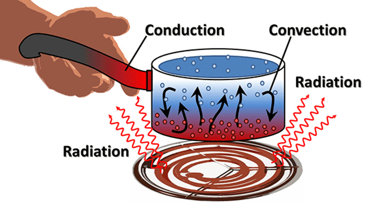 conduction convection raditaion heat transfer modes