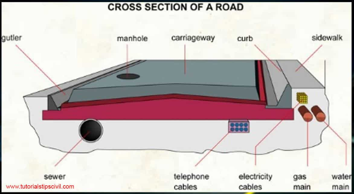 cross sectional element of roads/highways