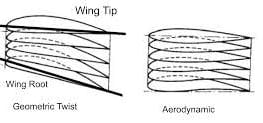Aircraft wing twist
